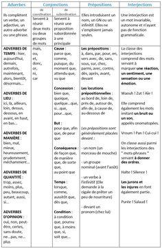 Les classes grammaticales des mots invariables. Les adverbes, les conjonctions, les prépositions, les interjections. - learn French,grammar,french,francais