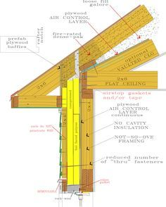 Establishing the air barrier at the attic deck instead of the roof. - Establishing the air barrier at the attic deck instead of the roof. John Brooks, an architect from - Building A Shed, Building Plans, Roof Design, House Design, Roof Sheathing, Framing Construction, Roof Trusses, Diy Home Repair, Roof Repair