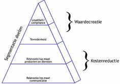 Segmentatie - Kanaalkompas