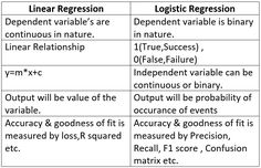 What Is Data Science, Logistic Regression, Linear Regression, Machine Learning Models, Deep Learning, Clu, Data Analytics, Computer Science, Statistics