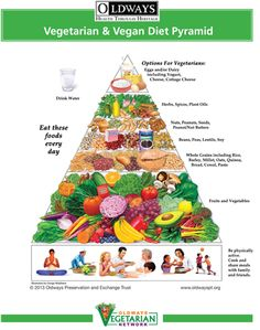 Introducing Oldways Newest Pyramid! Pirámide alimenticia para dietas vegetarianas/Veganas.