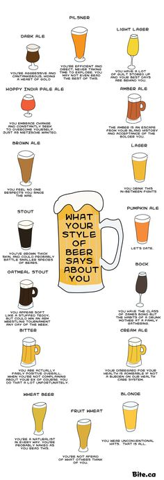 What does your beer choice say about you? Craft Beer Humor at its best and a way to pair your personality with your ale! More Beer, All Beer, Wine And Beer, Beer Brewing, Home Brewing, Beer Types, Beer Tasting Parties, Craft Bier, Wheat Beer