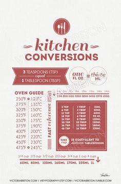 ► Kitchen Conversions. An original typography design print by Victoria Breton.