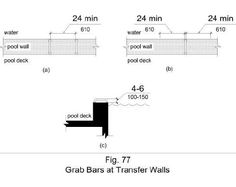 Figure 77 illustrates grab bars at transfer walls that are perpendicular to the pool wall and that extend the full depth of the transfer wall. Figure (a) shows in plan view two grab bars with a clearance between them of 24 inches minimum. Figure (b) shows in plan view one grab bar with a clearance of 24 inches minimum on both sides. Figure (c) shows in side elevation a height of the grab bar gripping surface 4 to 6 inches above the wall, measured to the top of the gripping surface.
