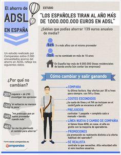 El dinero que tiramos en ADSL vía @Comparaiso_es #infografia #infographic #internet