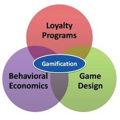 Gamification market to reach $2.8 billion in 2016 | 3D Virtual Worlds: Educational Technology | Scoop.it