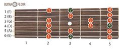 The major scale is also known as Ionian scale and it is one of the most commonly used musical scales. The major scale is correlated with innocently happy, joyful or cheerful emotions.   #G major scale #guitar scale #major scale