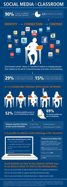 Una realidad... no estamos preparados... en las escuelas prohiben el uso de redes sociales y en clase el celular....