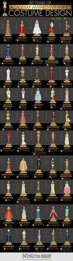 The Academy Award is probably the most sought after prize in the film industry. To win an Oscar is to join a list of elite individuals who have reached the pinnacle of their careers in their respective area of the movie industry. The most well-known Oscars that tend to garner the most attention are best picture, best actress, best actor, (and best supporting actor and actress as well), and of course, best director. What most people don't know is that the academy awards are about a lot mor...