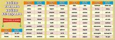 Fiil Çekimi Afişi - 6.00 TL Periodic Table, Drama, Diagram, Periodic Table Chart, Periotic Table, Dramas, Drama Theater