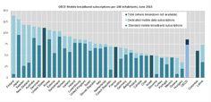 OESO cijfers over mobiele breedbandpenetratie in OESO-landen in 2015 OECD numbers on mobile broadband penetration in OECD countries in 2015