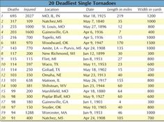 35 Best *THE TUPELO, MISSISSIPPI TORNADO OF APRIL 5, ABOUT 9 P M~MY