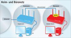 So geht's: Der zweite Router (rechts) baut ein eigenes Büronetz auf. In seinem WAN-Anschluss steckt das Ethernet-Kabel, über das er mit dem Heimnetz und dem Internet verbunden ist. Umgekehrt ist der Zugriff vom Heimnetz aufs Büronetz nicht möglich.