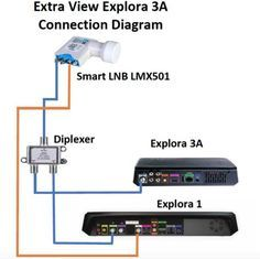 most dstv decoders xtraview configuration using heartbeat cable, smart LNB and diplexer. This setup works with mismatched decoders such as explora and 3 Network, Electronics Basics, Connection, Two By Two, Old Things, Wisdom, Tools, Scouts, Instruments
