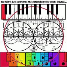 Música: Círculo de 5 milímetros en el aire Existe una relación phi en nuestra escala musical! Se basa en la traducción de los números de fibonacci 2-3-5-8-13 Al común de las teclas de piano. Tenemos 13 notas en la escala cromática. Hay 8 teclas blancas que definir también el movimiento de las octavas (7 NOTAS CON LA 8 ª una repetición de la primera). Hay 5 notas negras o semitonos dividido en grupos de 2 y 3 vecinos de semitonos.