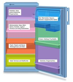 Praktisch Cooling zones ~ Organize the fridge appropriately 6 Steps to Tremendous Glossy Fashionable
