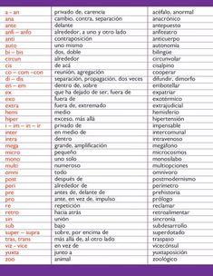 Prefijos y sufijos | Gramática | Icarito Dual Language Classroom, Bilingual Classroom, Spanish Classroom, Ap Spanish, Spanish Words, Spanish Language, Spanish Teacher, Teaching Spanish, Spanish Anchor Charts