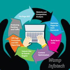 #Wampinfotech #seo #seoservices #ppc #smo #sme #webdesign #webdevelopment Seo Analysis, Seo Services, Search Engine Optimization, Web Development, Digital Marketing, Web Design, Design Web, Website Designs, Site Design