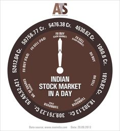 Indian #StockMarket in a Day _ ATS #StockMarket Facts