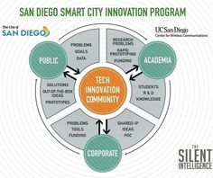 #SanDiego @thecityofsandiego is an #innovation leader! #SmartCity #iot #hightech by kyleheiskala