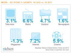 Nielsen Global Media Spend 2012 vs 2011.  Siguenos en twitter: @amddominicana  Inscripciones Gratis en la web:http://amdrd.com