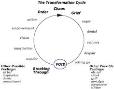 How to Summarize the 4 Stages of Transformational Learning