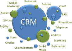 disadvantages of social crm If you're not already using social media for customer relationship management ( crm), now is the time to start research shows that users post.