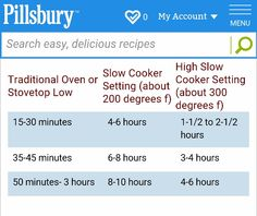 Oven vs slow cooker cooking times