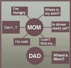 Every Mom's life...
