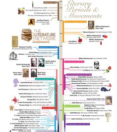 Timeline of literary periods and movements (infographic) is part of Teaching literature - The team from The Literature Network, an online community of literature lovers, created a nice infographic that visualizes a timeline of literary… British Literature, Teaching Literature, World Literature, Teaching Reading, English Literature A Level, British History, Postmodern Literature, Language And Literature, Reading Resources