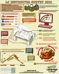 Cómo usan los profesores el Blended Learning #infografia #infographic #education