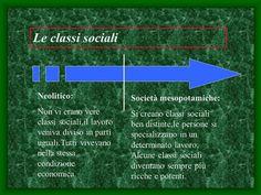 Le classi sociali Neolitico: Società mesopotamiche:> Geography