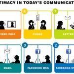 Os 10 níveis de intimidade da comunicação hoje