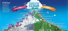 Hola: Una infografía con el Timeline del cloud computing. Un saludo