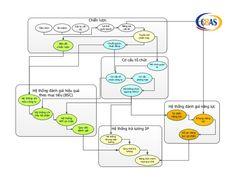 Chiến lược  Cơ cấu tổ chức  Mô hình quản  trị  Cơ cấu tổ  chức công ty  Cơ cấu  phòng ban  Hệ thống chức  danh & MTCV  Chuỗi giá trị...