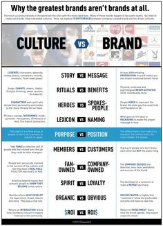 Why the greatest brands aren't brands at all. Culture vs Brand