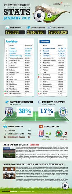 The Social Media Premier League [Infographic]