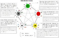 五行図 - Google 検索