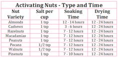 Activated Nuts Recipe - Raw nuts contain enzyme exhibitors, a natural chemical that interferes with our digestive system. By activating nuts, their enzyme inhibitors are diminished, allowing our digestive tract to easily break down and absorb their nutrients. Nut Recipes, Bacon Recipes, Healthy Recipes, Raw Nuts, Stay Young, Grains, Seeds, Natural, Korn