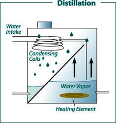Image result for water distillation process pdf