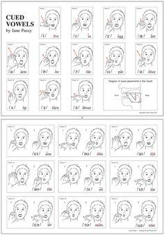 Cued Vowel Chart Vowel Worksheets, Articulation Activities, Speech Therapy Activities, Speech Language Therapy, Speech Language Pathology, Speech And Language, Speech Delay, Teaching Skills, Vowel Sounds