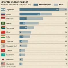 #internazionalizzazione ecco i paesi piu' protezionisti