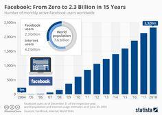 Facebook turns 15: A