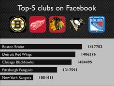 The best #NHL teams on Facebook