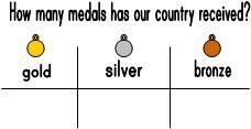 Елементарна графика на спечелените медали. Подходяща за първи клас и предучилищна група.