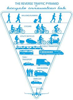 Reverse Transit Pyramid from the Bicycle Innovation Lab, Copenhagen. Click image to tweet and visit the slowottawa.ca boards >> https://www.pinterest.com/slowottawa/