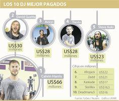 Calvin Harris, rey de los DJ con 125 shows y US$66 millones Steve Aoki, David Guetta, Calvin Harris, Rey, Peanuts Comics, Discos, Songs