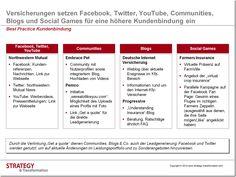 Versicherungen setzen Facebook, Twitter, YouTube, Communities, Blogs und Social Games für eine höhere Kundenbindung ein