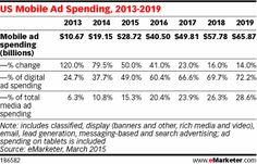 Mobile ad spending continues to increase at the expense of desktop, taking more and more share of marketers' digital ad dollars, according to new figures from eMarketer. In 2015, mobile ad spending in the US will increase 50.0%, reaching $28.72 billion and accounting for 49.0% of all digital ad spending. By 2019, mobile ad spending will rise to $65.87 billion, or 72.2% of total digital ad spend.