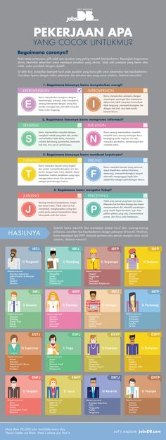 Quotes Indonesia Motivasi Belajar Hidup 52 Ideas For 2019 Study Motivation Quotes, Self Reminder, Quotes Indonesia, Psychology Facts, Health Education, Personality Types, Study Tips, Self Development, Self Improvement